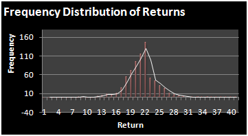 MEASURING ALPHA a Hedge Fund Model Frequency Distribution of Returns