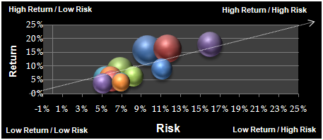 How to Measure Alpha when Allocating Capital to a Basket of Stocks in a Risk Based Position Trading Portfolio for Hedge Funds
